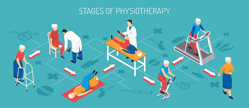 physiotherapy center bangalore